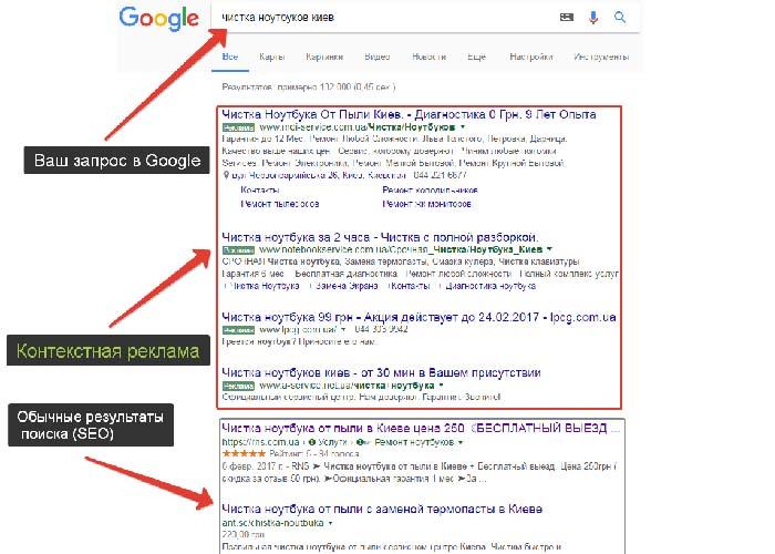 Поисковая реклама интернет-магазинов