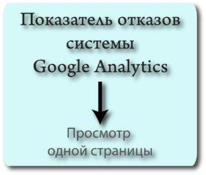 Показник відмов в Google Analytics