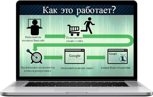 Как работает поисковый ремаркетинг?