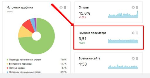 Глубина просмотра в сводке Yandex Metrica