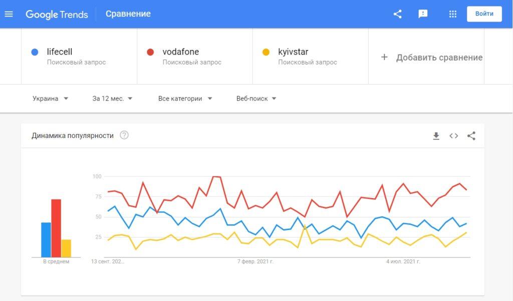 Сравниваем популярность ключевых слов