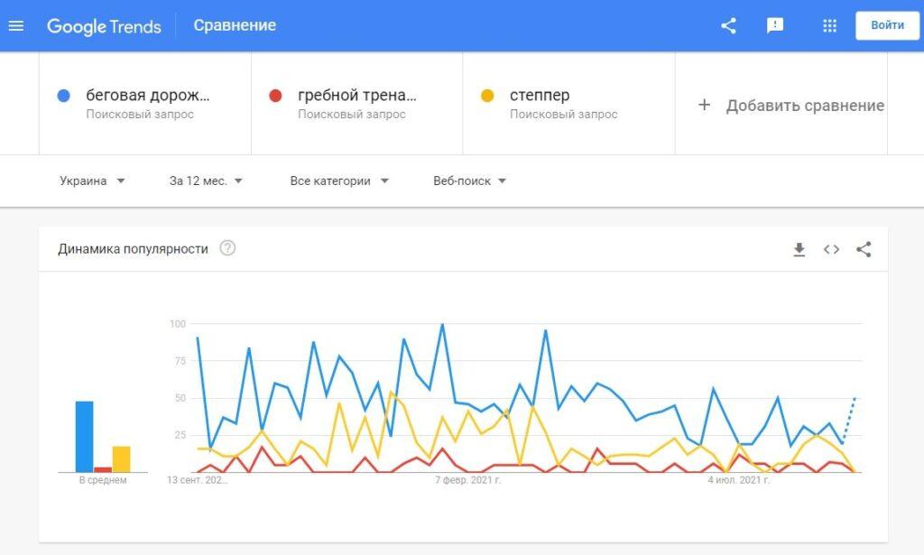 Выбираем более востребованный товар в сервисе Google Trends